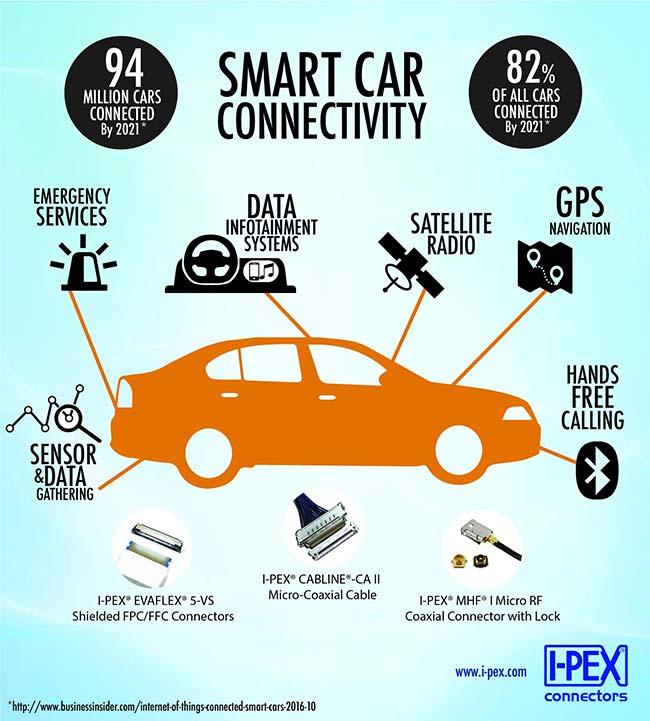 Smart Car Connectivity